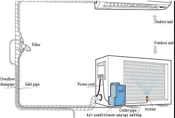 Air Conditioner energy saving