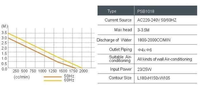 Condensate Drain Pump2