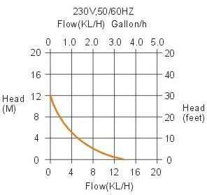 Condensate Removal Pump