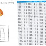 Copper Coupling Reducing