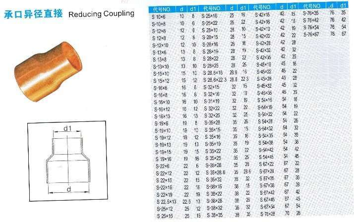 Copper Coupling Reducing Manufacturer Supplier China