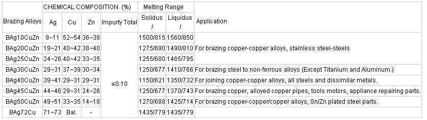 Copper brazing rings