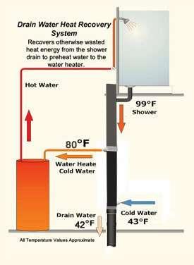 Слейте воду с рекуперацией тепла мощность трубы Разогреть воду