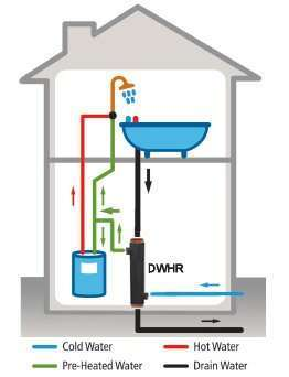 "Cómo doest ""Descarga de Agua Caliente Power Recovery Pipe"" Obras"