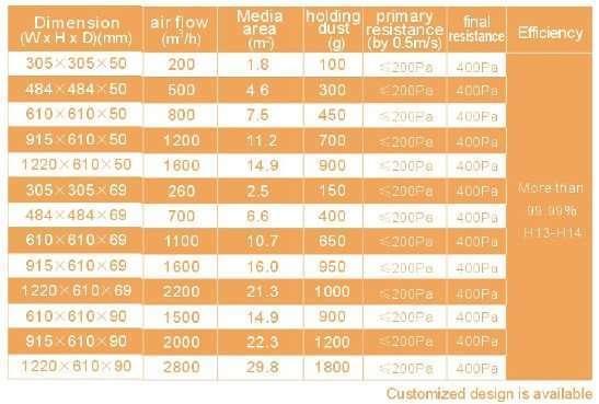 HEPA and ULPA air filter with Hood 1
