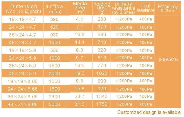 High Heat-resistance HEPA Air Filter