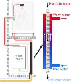 "How to install ""Drain Water Heat Recovery Power Pipe"""