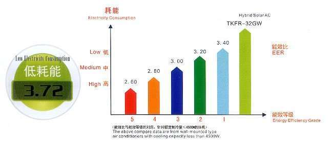 Solar Air Conditioner effience