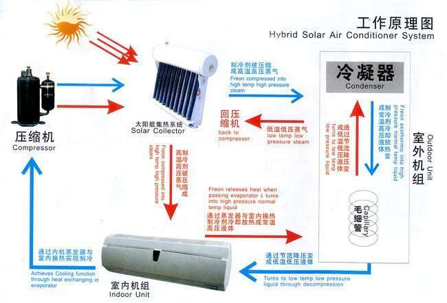 Solar Air Conditioner-how to work