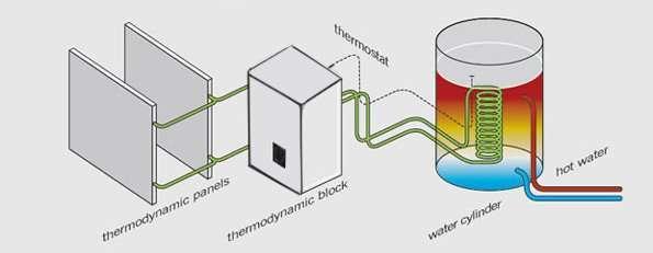ThermoDynamic-installation