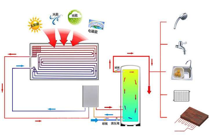 Thermodynamic Smart Box panel hot water system