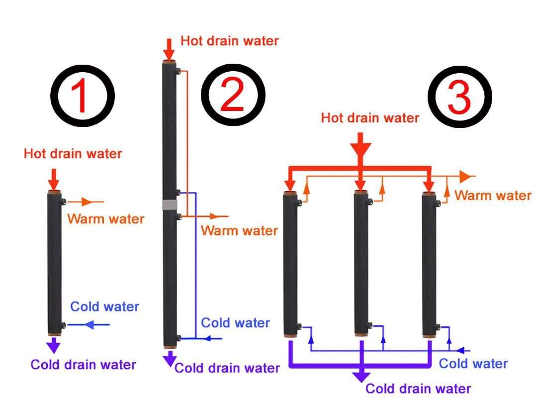 Escurrir formas de conexión de agua de recuperación de calor de tubería de alimentación