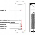 Water Cylinder For Thermodynamic Panel System