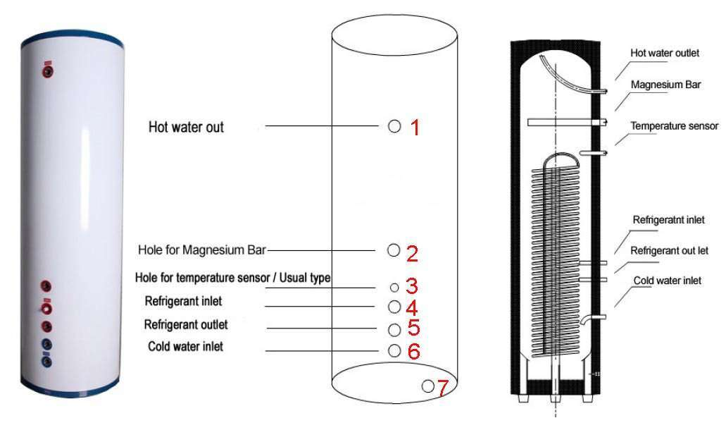 Water Cylinder For Thermodynamic Panel System manufacturer-supplier ...
