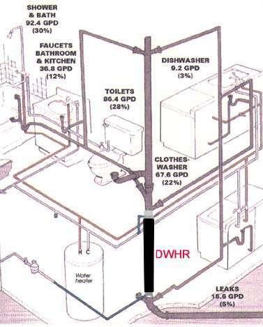 instalación de la muestra-DWHR