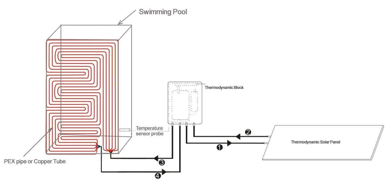 Thermodynamic Panel System for swimming pool
