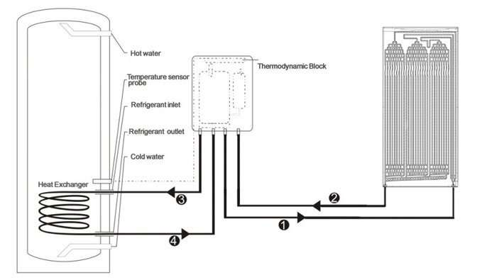 thermodynamic block with panel