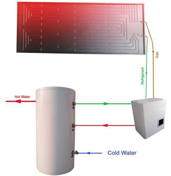 Thermodynamic Solar Panel Water Heater