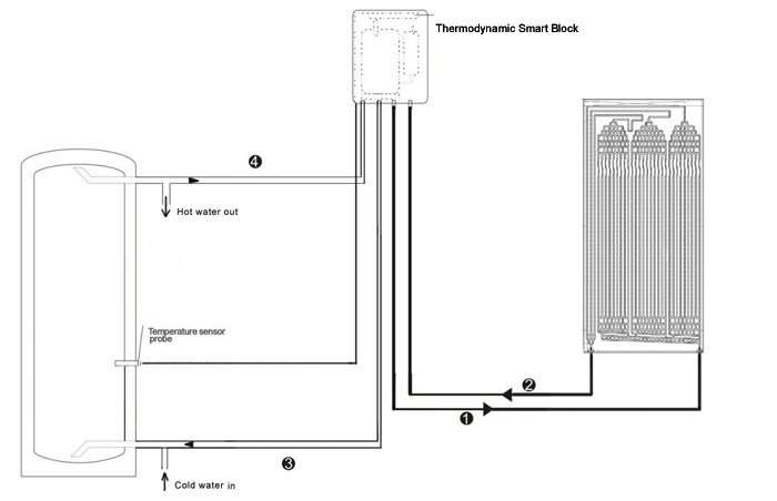 thermodynamic smart block with panel