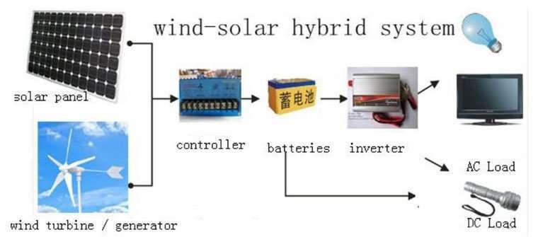 Wind Turbine System 1000W