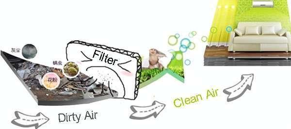 principle-of-air-filter