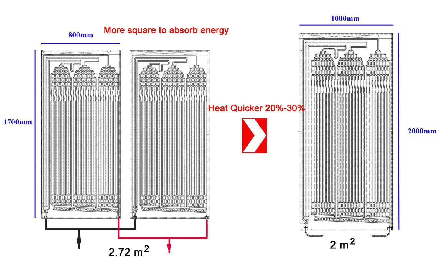 Thermodynamic solar Panel size