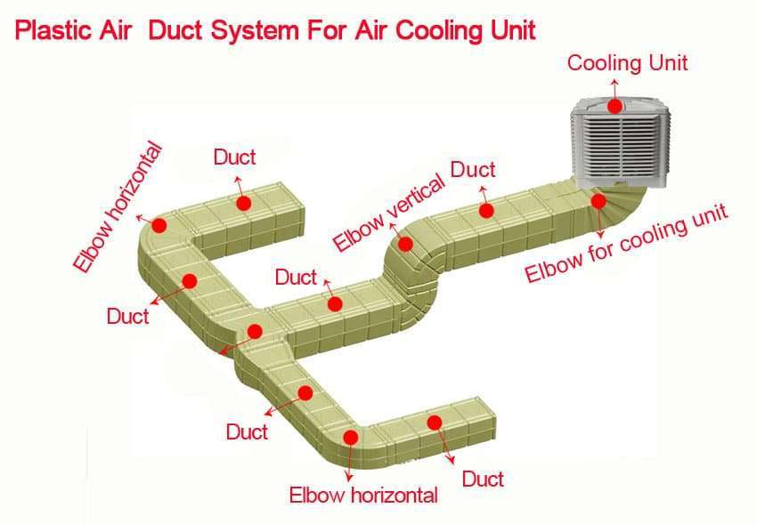 Plastic Air Duct System,Ventilation plastic duct 1