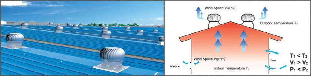 Wind Driven Turbine Roof Ventilator Manufacturer Supplier