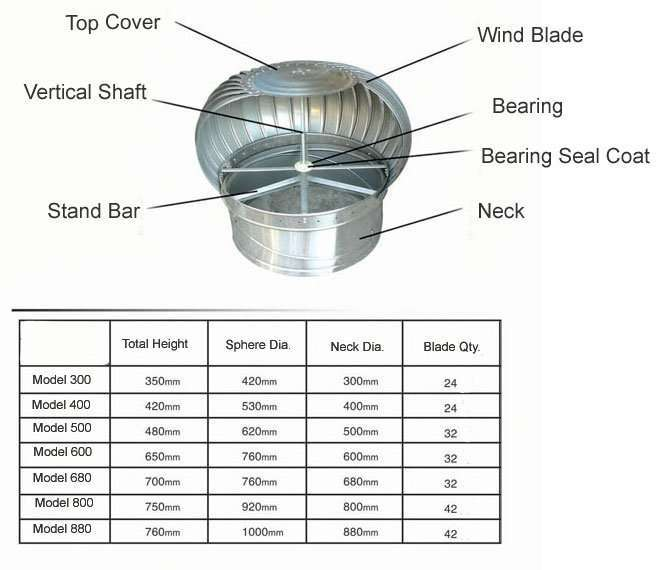 Rooftop Wind Turbines Ventilator : Wind driven turbine roof ventilator manufacturer supplier