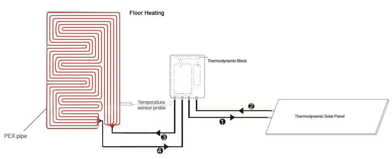 for-floor-heating