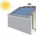 Solar PVT Panel
