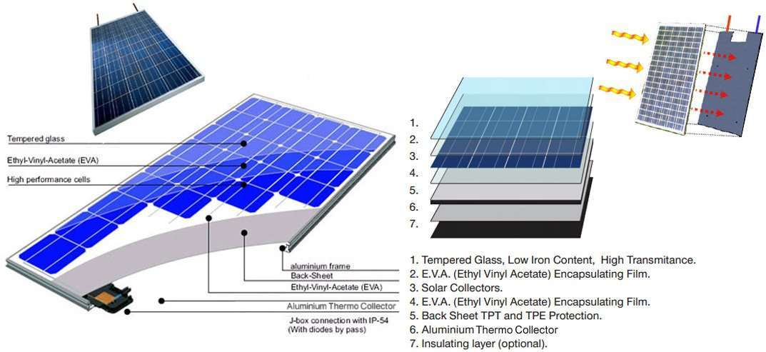 solar-PVT-Panel-structure-6