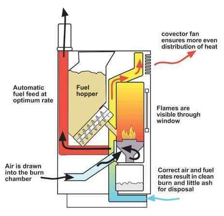 Wood Pellet Stove Diagram Smartclima