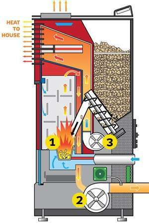 Wood Pellet Stove working principle