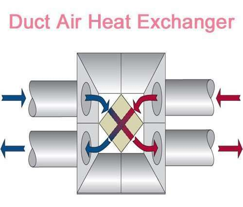 duct type Air to air heat exchanger recuperator