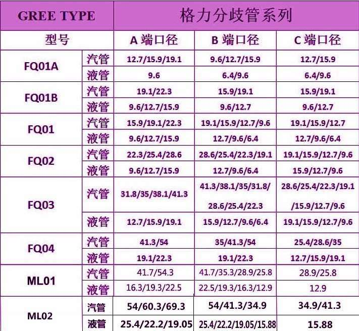 Gree Copper Distribution Tube Fittings Y Branch Joint models and sizes