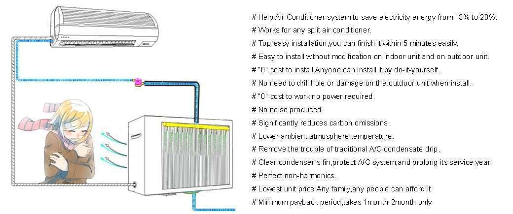 De trabajo de ahorro de energía del acondicionador de aire