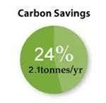 ahorro de carbono
