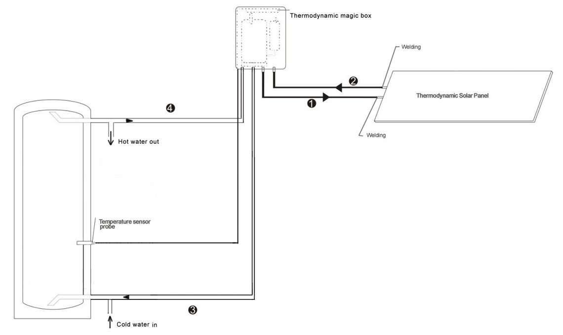 thermodynamic-magic-box-working-chart