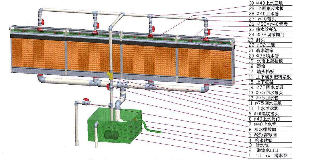 Evaporative-cooling-pad-system