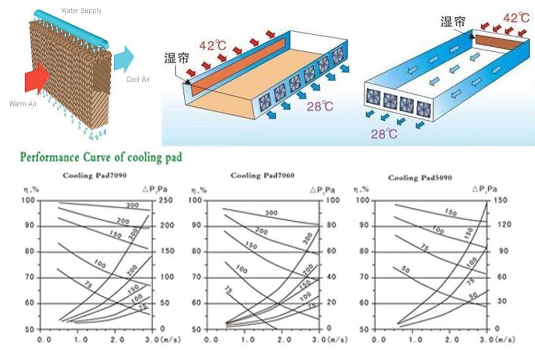 principle for Evaporative-cooling-pad