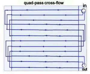 quad-pass-cross-flow 60mm