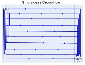 single-pass cross-flow radiator