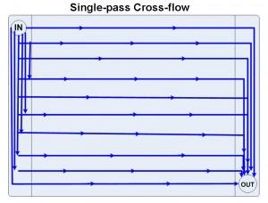 single-pass cross-flow radiator