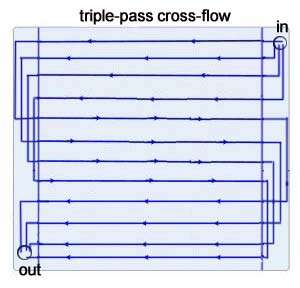 triple-pass cross-flow radiator 240mm