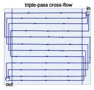 triple-pass cross-flow radiator 240mm