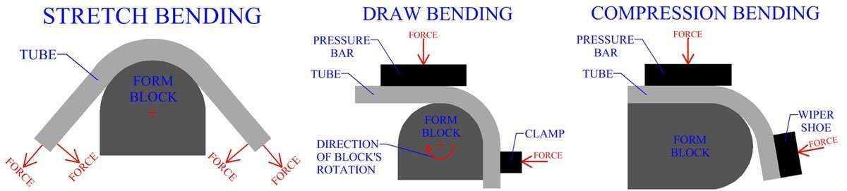 tube-bending-forms