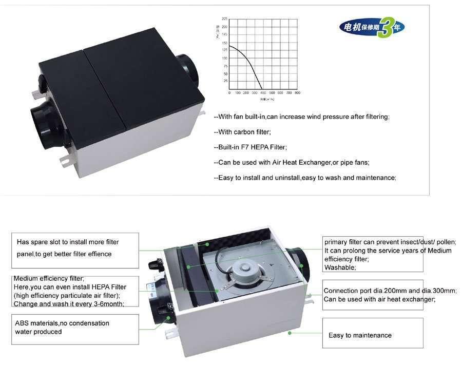 Air Box details
