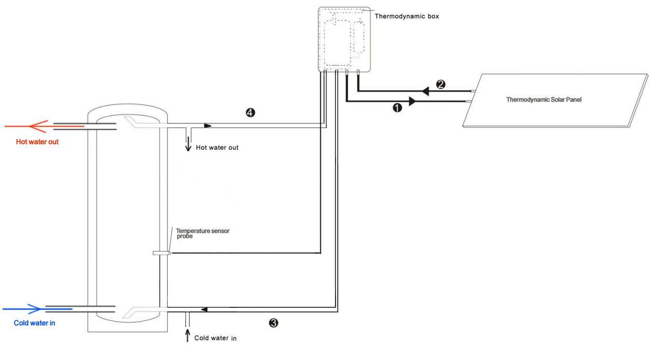 commercial-water heater system working