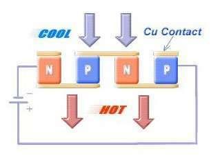ThermoElectric-Module-principle